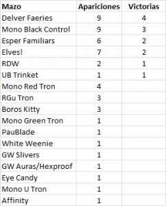 Standings MT01