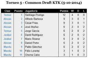 clasificacion T5 - Common Draft KTK